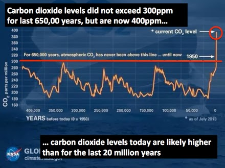 CO2 reached 400ppm late last year. It hasn't been that high for 650,000 years
