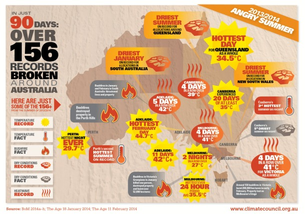 An info graphic put out by the Climate Council